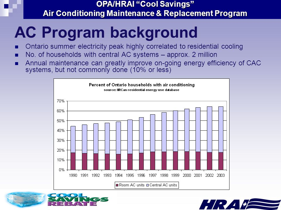 """OPA/HRAI """"Cool Savings"""" Air Conditioning Maintenance & Replacement Program AC Program background Ontario summer electricity peak highly correlated to"""