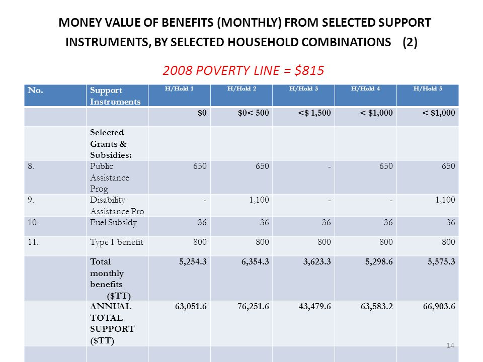 MONEY VALUE OF BENEFITS (MONTHLY) FROM SELECTED SUPPORT INSTRUMENTS, BY SELECTED HOUSEHOLD COMBINATIONS (2) 2008 POVERTY LINE = $815 Monthly Income ($