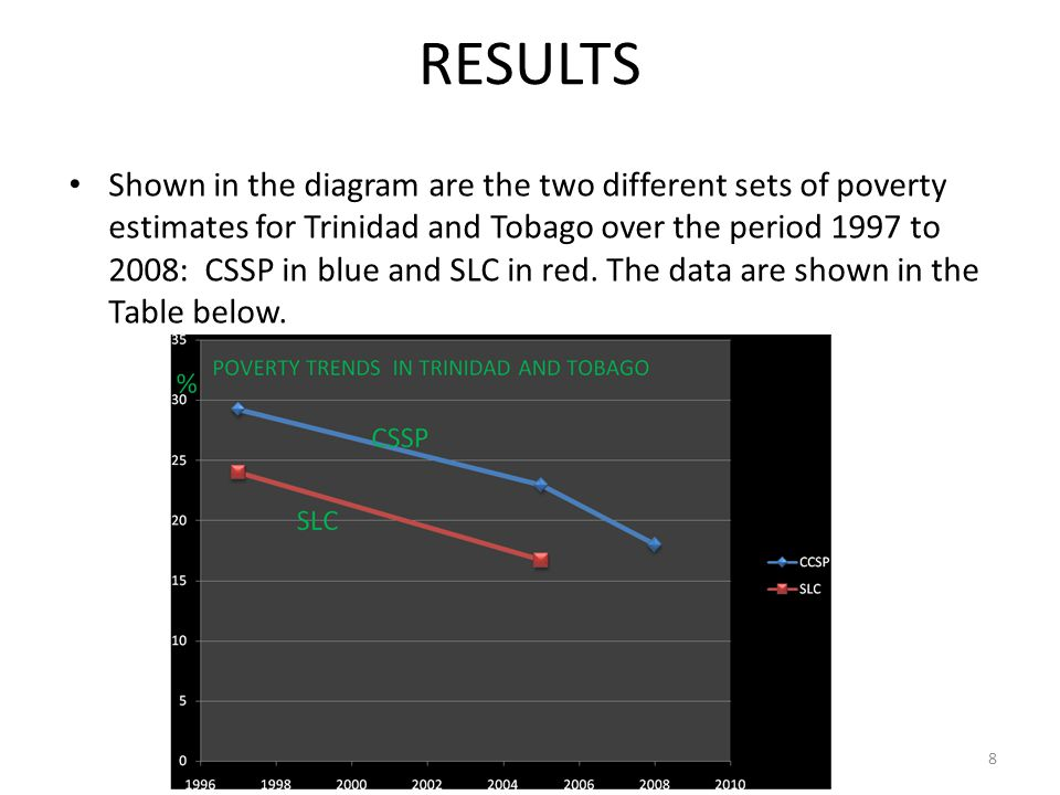 RESULTS Shown in the diagram are the two different sets of poverty estimates for Trinidad and Tobago over the period 1997 to 2008: CSSP in blue and SL