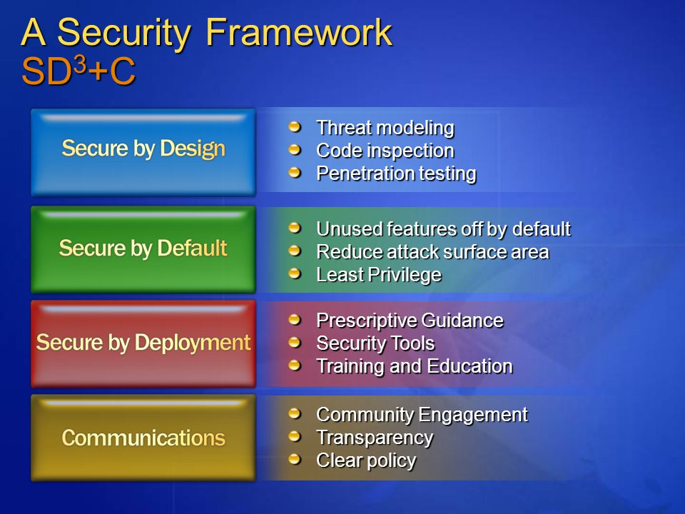 A Security Framework SD 3 +C Threat modeling Code inspection Penetration testing Unused features off by default Reduce attack surface area Least Privilege Prescriptive Guidance Security Tools Training and Education Community Engagement Transparency Clear policy