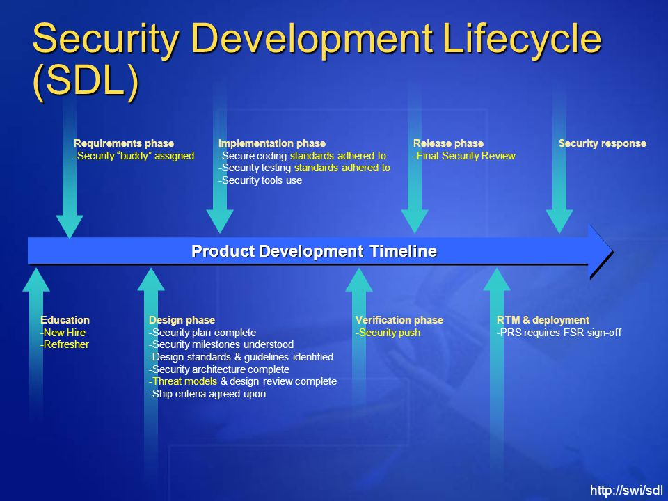 Security Development Lifecycle (SDL) Product Development Timeline Education -New Hire -Refresher Design phase -Security plan complete -Security milestones understood -Design standards & guidelines identified -Security architecture complete -Threat models & design review complete -Ship criteria agreed upon Requirements phase -Security buddy assigned Implementation phase -Secure coding standards adhered to -Security testing standards adhered to -Security tools use Verification phase -Security push Release phase -Final Security Review RTM & deployment -PRS requires FSR sign-off Security response http://swi/sdl