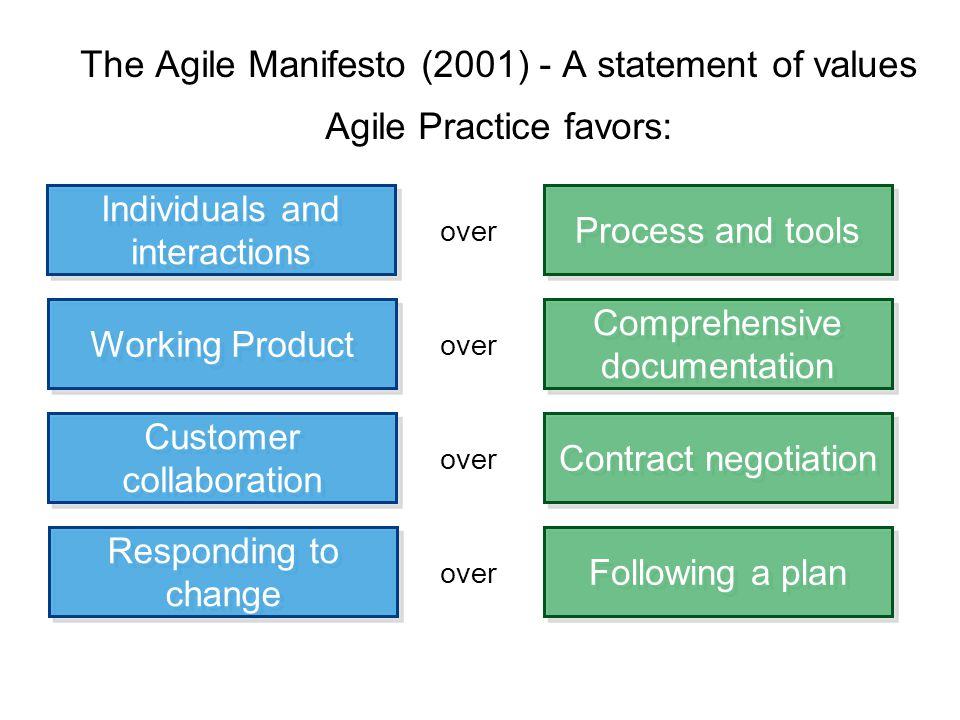 The Agile Manifesto (2001) - A statement of values Agile Practice favors: Process and tools Individuals and interactions over Following a plan Responding to change over Comprehensive documentation Working Product over Contract negotiation Customer collaboration over