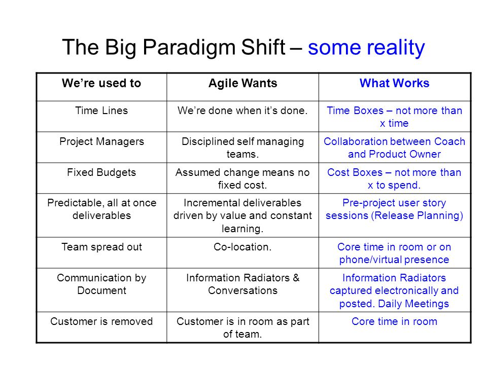 The Big Paradigm Shift – some reality We're used toAgile WantsWhat Works Time LinesWe're done when it's done.Time Boxes – not more than x time Project ManagersDisciplined self managing teams.