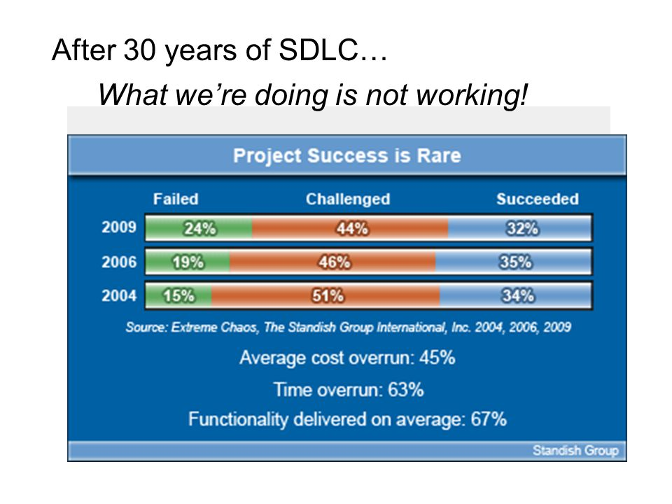 After 30 years of SDLC… What we're doing is not working!