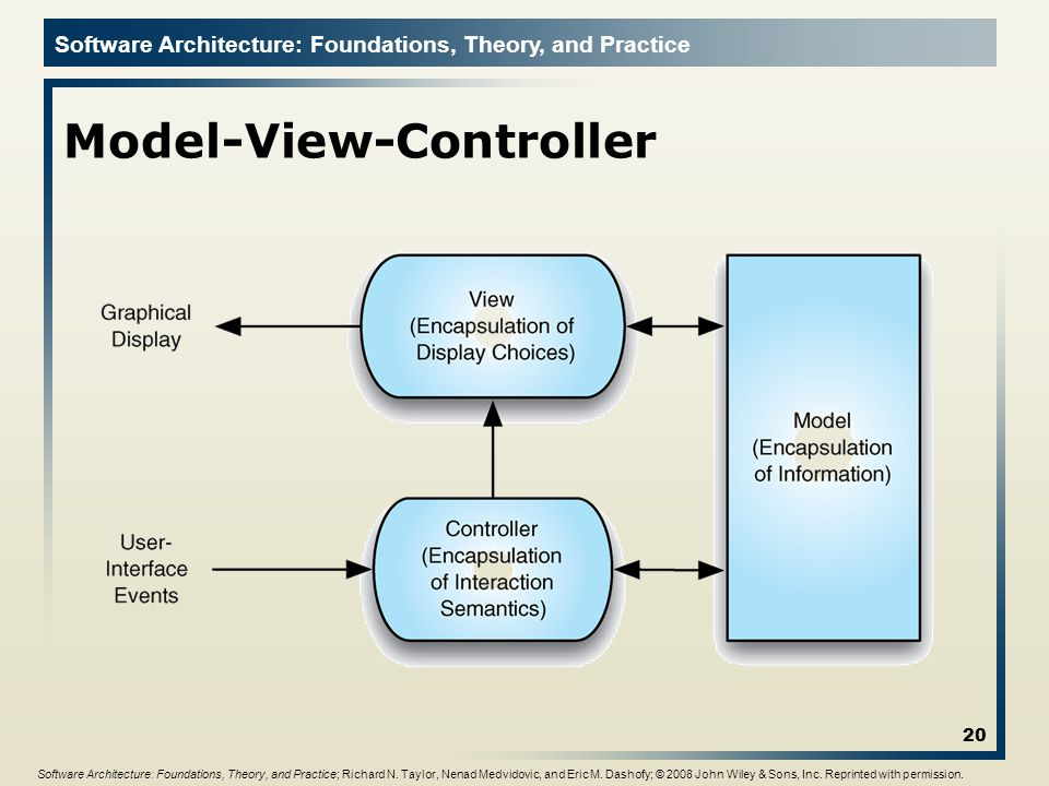 Software Architecture: Foundations, Theory, and Practice Model-View-Controller 20 Software Architecture: Foundations, Theory, and Practice; Richard N.
