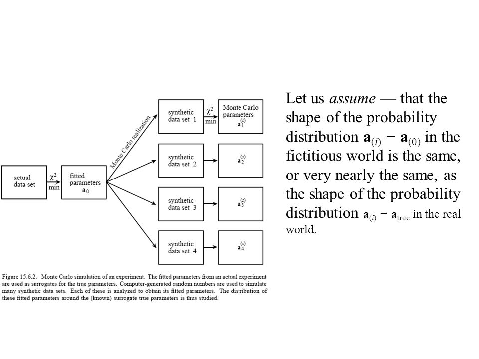 Let us assume — that the shape of the probability distribution a (i) − a (0) in the fictitious world is the same, or very nearly the same, as the shap