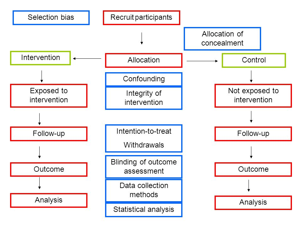 Recruit participants Allocation Exposed to intervention Not exposed to intervention Follow-up Outcome Allocation of concealment Blinding of outcome assessment Intention-to-treat Withdrawals Data collection methods Selection bias Integrity of intervention Intervention Control Analysis Statistical analysis Confounding