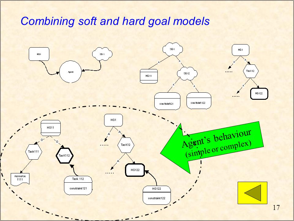 17 Combining soft and hard goal models Agent's behaviour (simple or complex)