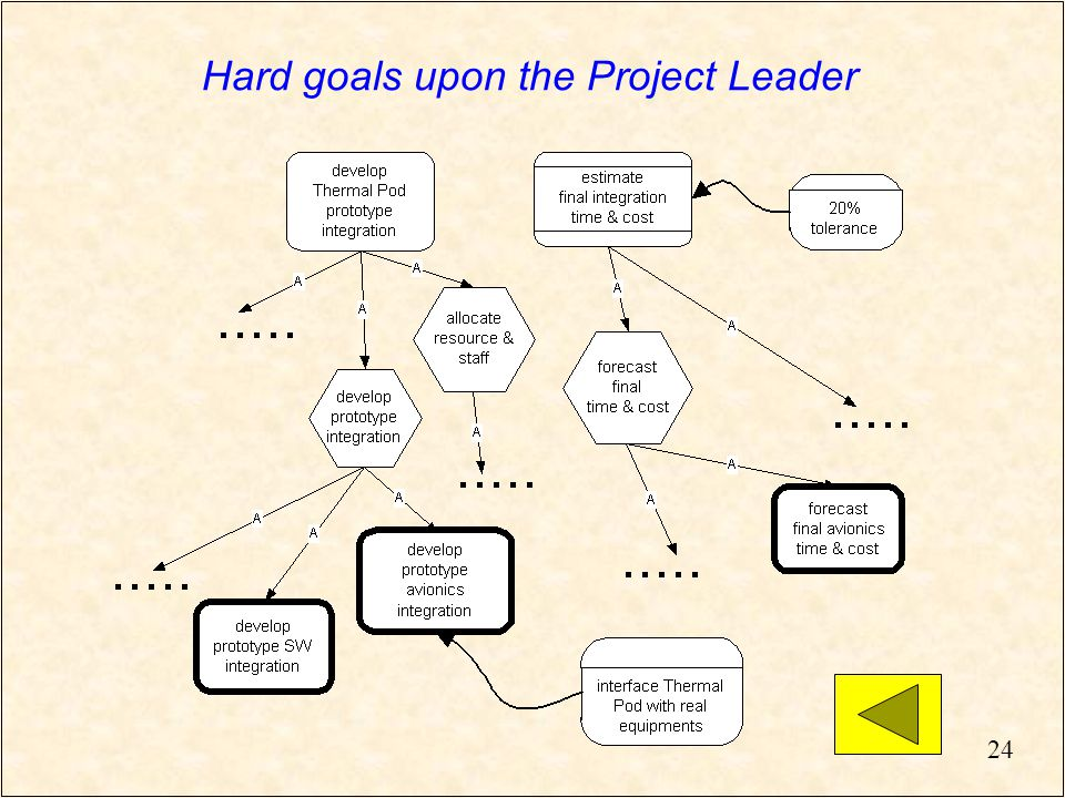 24 Hard goals upon the Project Leader