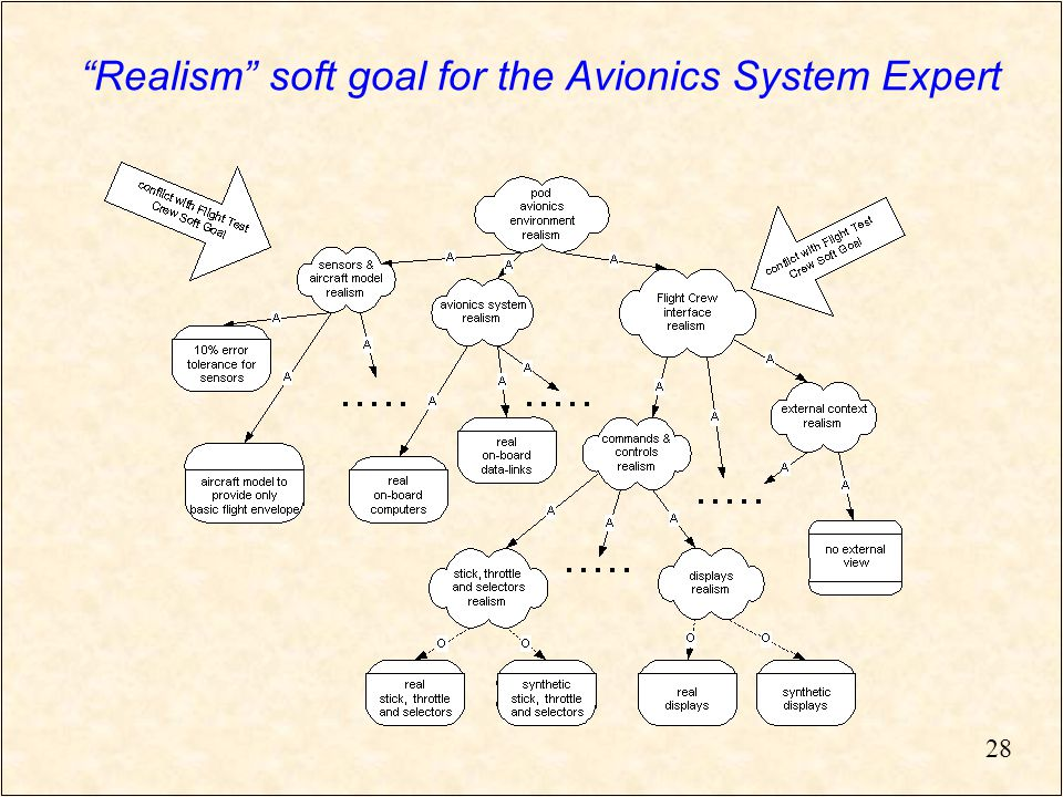 28 Realism soft goal for the Avionics System Expert