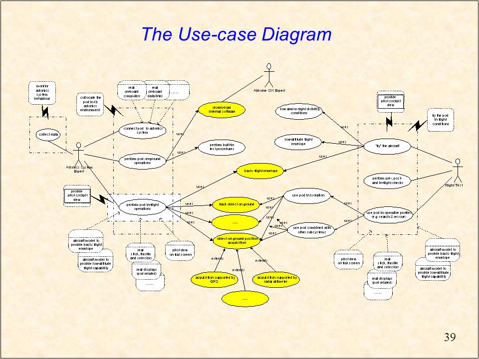 39 The Use-case Diagram