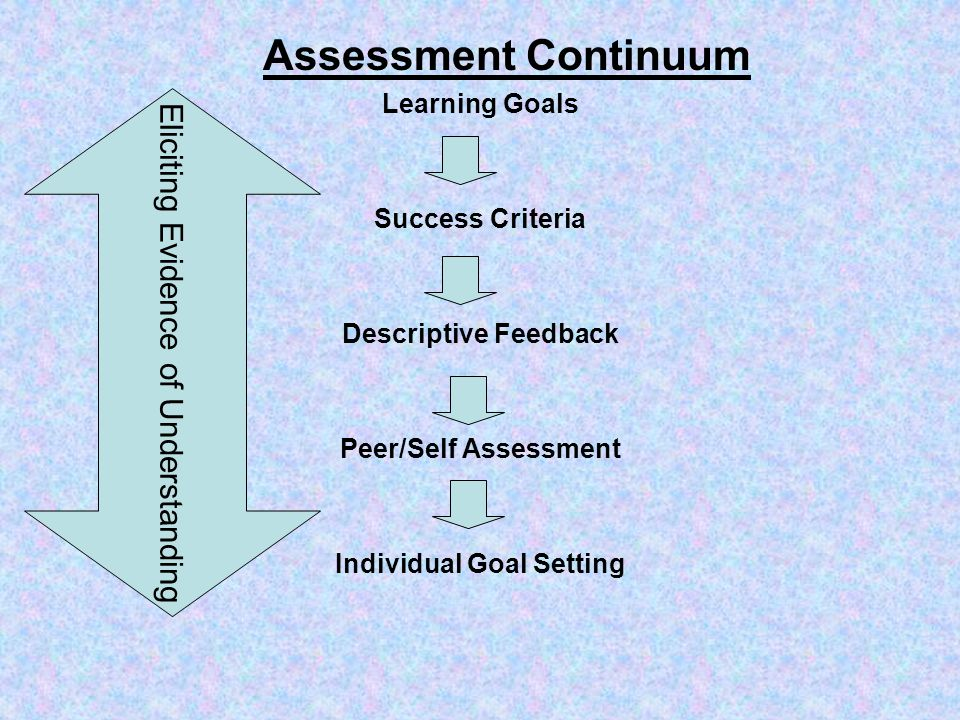 Assessment Continuum Learning Goals Success Criteria Descriptive Feedback Peer/Self Assessment Individual Goal Setting Eliciting Evidence of Understanding