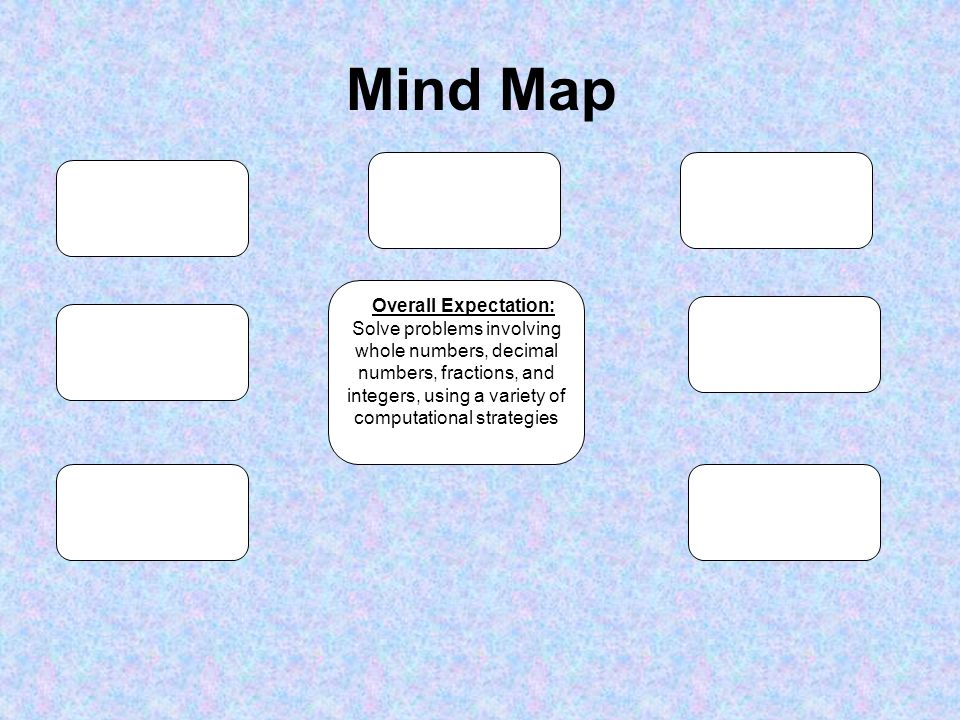 Mind Map Overall Expectation: Solve problems involving whole numbers, decimal numbers, fractions, and integers, using a variety of computational strategies
