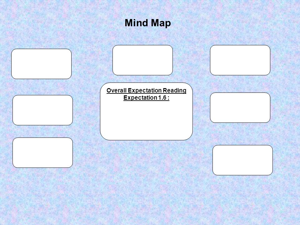 Mind Map Overall Expectation Reading Expectation 1.6 :