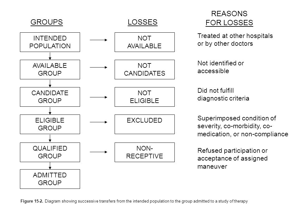 Figure 15-2. Diagram showing successive transfers from the intended population to the group admitted to a study of therapy GROUPSLOSSES REASONS FOR LO