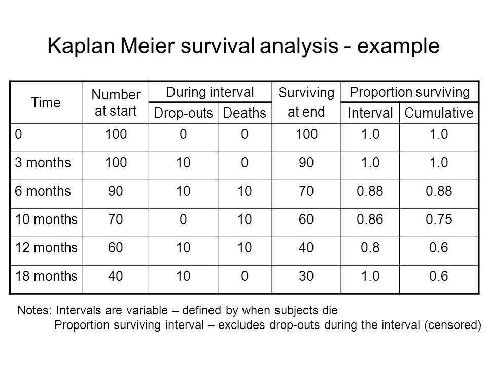 Kaplan Meier survival analysis - example Time Number at start During interval Surviving at end Proportion surviving Drop-outsDeathsIntervalCumulative