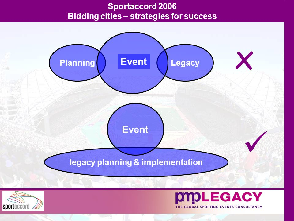 Sportaccord 2006 Bidding cities – strategies for success x PlanningLegacy Event legacy planning & implementation Event