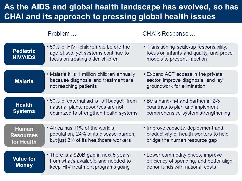 Problem …CHAI's Response … Pediatric HIV/AIDS Malaria Health Systems Human Resources for Health Value for Money Expand ACT access in the private sector, improve diagnosis, and lay groundwork for elimination Transitioning scale-up responsibility, focus on infants and quality, and prove models to prevent infection Be a hand-in-hand partner in 2-3 countries to plan and implement comprehensive system strengthening 50% of HIV+ children die before the age of two, yet systems continue to focus on treating older children There is a $20B gap in next 5 years from what's available and needed to keep HIV treatment programs going 50% of external aid is off budget from national plans; resources are not optimized to strengthen health systems Malaria kills 1 million children annually because diagnosis and treatment are not reaching patients Africa has 11% of the world's population, 24% of its disease burden, but just 3% of its healthcare workers Lower commodity prices, improve efficiency of spending, and better align donor funds with national costs Improve capacity, deployment and productivity of health workers to help bridge the human resource gap As the AIDS and global health landscape has evolved, so has CHAI and its approach to pressing global health issues