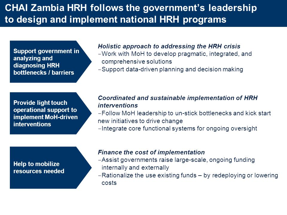CHAI Zambia HRH takes a holistic approach to HRH with a view across the lifespan of the health workforce CHAI HRH Program Objectives Partner closely with MoH to:System-Level OutcomeHealth Outputs Increase the number of qualified healthcare workers Accelerate production of healthcare workers Strengthen skills of health workforce Increase number of patients seen and treated Provide higher quality of care Optimize the distribution of healthcare workers Improve absorption of healthcare workers into the workforce Improve distribution of health workforce Increase number of patients seen and treated Improve patient access to primary healthcare Maximize the productivity and utility of formal and informal healthcare workers Optimize use of existing health workforce Formalize skills of informal workforce Increase number of patients seen and treated Provide higher quality of care Improve patient access to primary healthcare