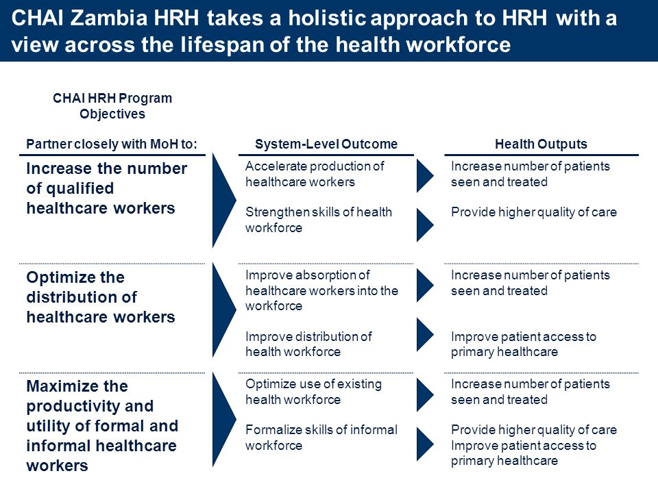 To implement a comprehensive HRH strategy, MoH has helped CHAI understand the partner landscape across the HRH spectrum Increase the number of qualified healthcare workers Optimize the distribution of healthcare workers Maximize the productivity and utility of healthcare workers MoH: DHRA, DPP, DCCDS, DTSS MoFNP MoE MoSTVT MoWS Cabinet Office Senate (for UNZA programs) General Nursing Council Health Professionals Council of Zambia Other regulatory bodies (Pharmaceutical Regulatory Authority, etc.) TEVETA Health worker unions (ZUNO, etc.) Public and Private Health Training Institutions Health facilities (clinical practice) Faith-based Organizations (CHAZ) Civil Society Organizations Implementing Partners Cooperating Partners MoH: DHRA, DPP MoFNP Public Service Management Division General Nursing Council Health Professionals Council of Zambia Health facilities Faith-based Organizations (CHAZ) Civil Society Organization Implementing Partners Cooperating Partners MoH: DHRA, DPP, DCCDS, DTSS, DPHR MoFNP Public Service Management Division Cabinet Office General Nursing Council Health Professionals Council of Zambia Health worker unions Public and Private Health Training Institutions Health facilities Faith-based Organizations (CHAZ) Civil Society Organization Implementing Partners Cooperating Partners