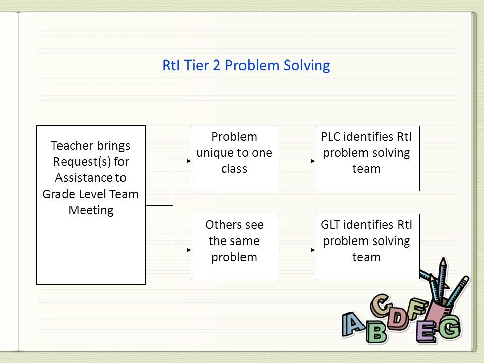 Teacher brings Request(s) for Assistance to Grade Level Team Meeting Problem unique to one class Others see the same problem PLC identifies RtI proble
