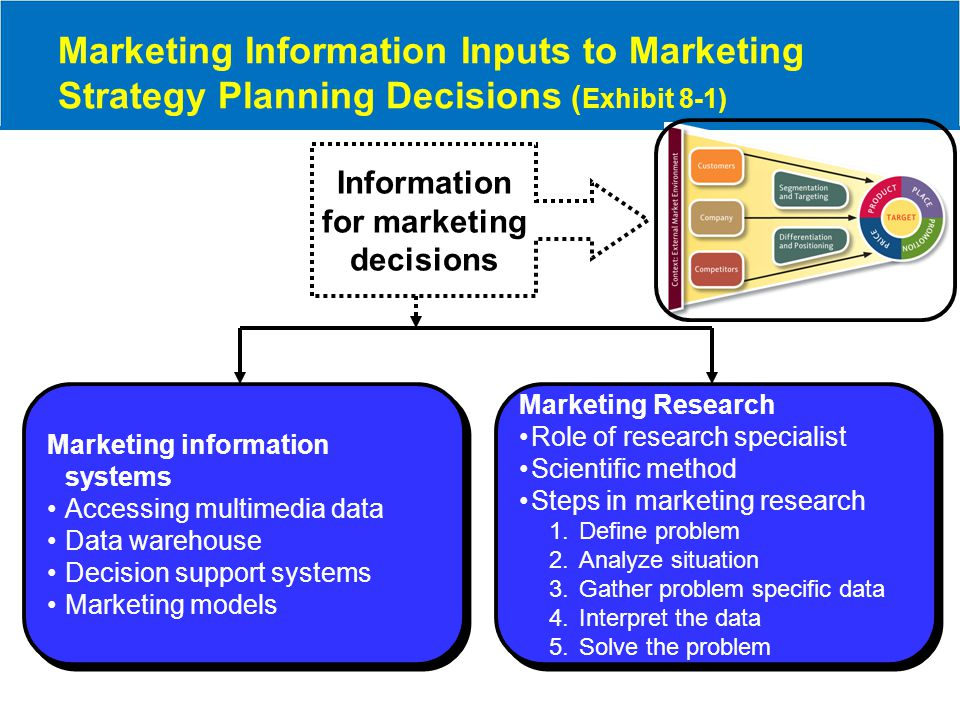 Information for marketing decisions Marketing Information Inputs to Marketing Strategy Planning Decisions ( Exhibit 8-1) Marketing information systems