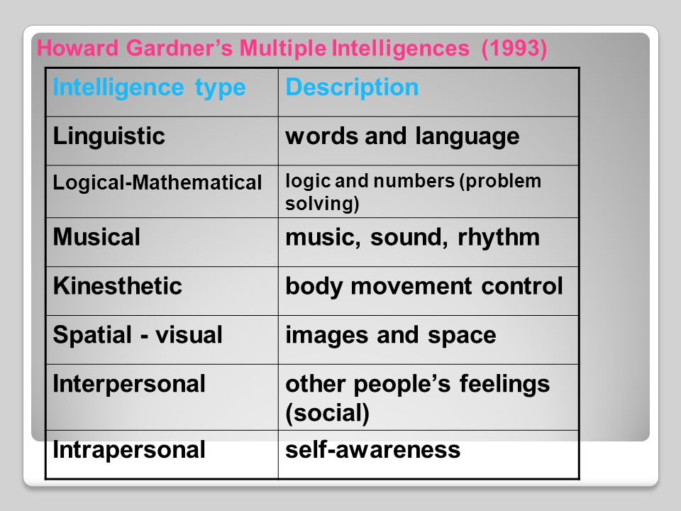 Intelligence typeDescription Linguisticwords and language Logical-Mathematical logic and numbers (problem solving) Musicalmusic, sound, rhythm Kinestheticbody movement control Spatial - visualimages and space Interpersonalother people's feelings (social) Intrapersonalself-awareness Howard Gardner's Multiple Intelligences (1993)