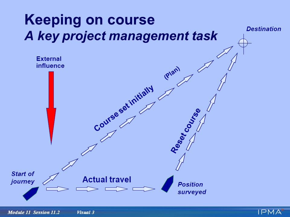 Module 11 Session 11.2 Visual 3 Keeping on course A key project management task External influence Reset course Actual travel Position surveyed Start of journey Destination Course set initially (Plan)