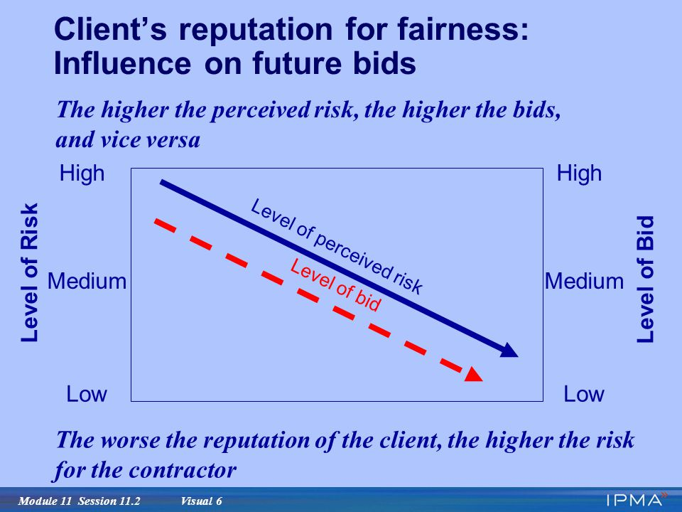 Module 11 Session 11.2 Visual 6 Client's reputation for fairness: Influence on future bids Level of bid Level of perceived risk Level of Risk High Low Level of Bid Medium High Low Medium The worse the reputation of the client, the higher the risk for the contractor The higher the perceived risk, the higher the bids, and vice versa