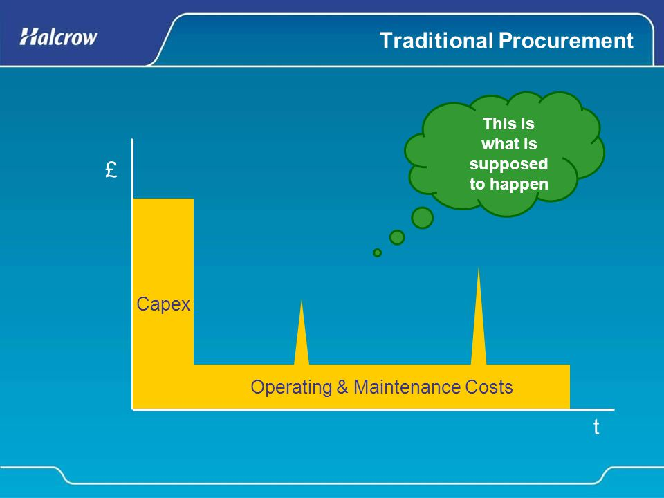 Traditional Procurement £ t Capex Operating & Maintenance Costs This is what is supposed to happen