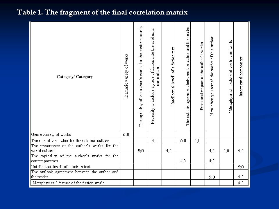 Table 1. The fragment of the final correlation matrix