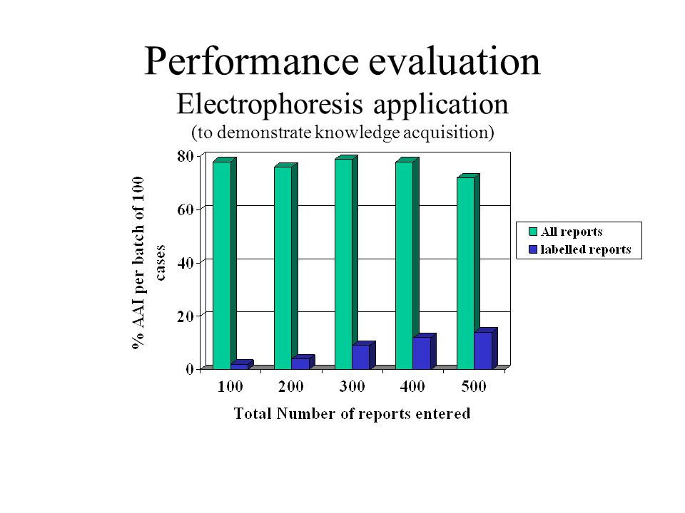 Performance evaluation Electrophoresis application (to demonstrate knowledge acquisition)