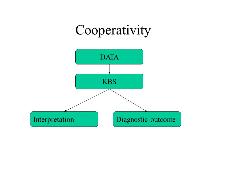 Cooperativity DATA KBS Diagnostic outcomeInterpretation