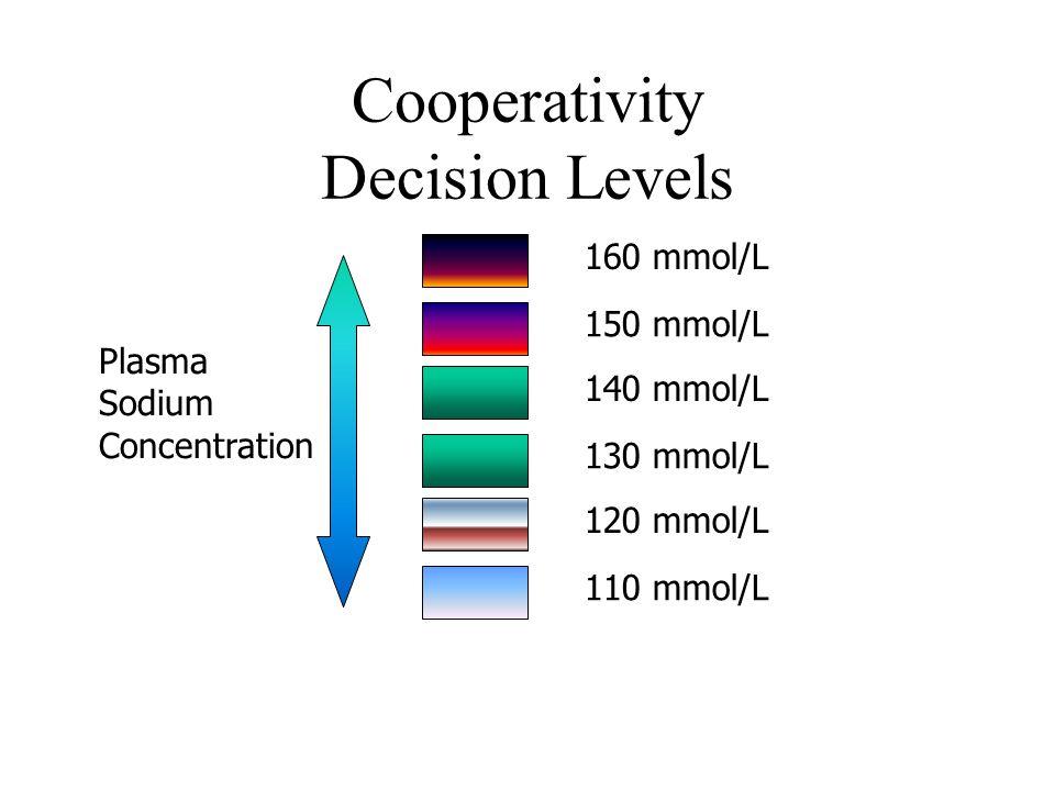 Cooperativity Decision Levels 120 mmol/L 110 mmol/L 140 mmol/L 130 mmol/L 160 mmol/L 150 mmol/L Plasma Sodium Concentration
