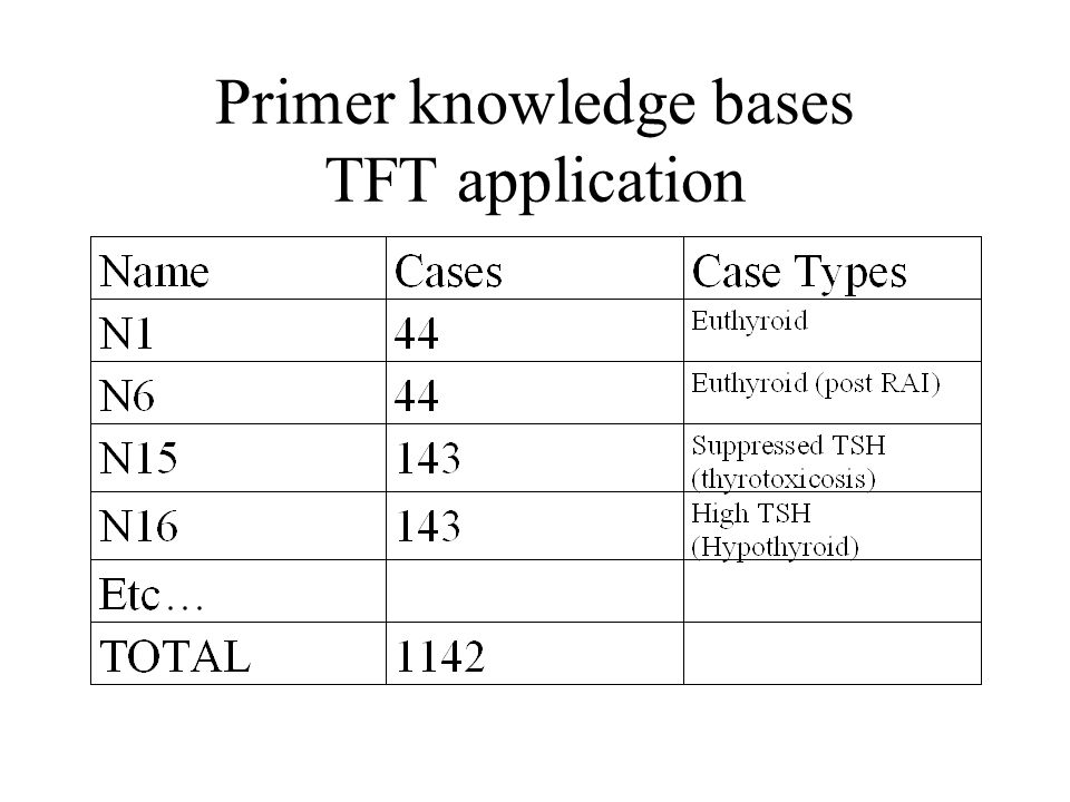 Primer knowledge bases TFT application