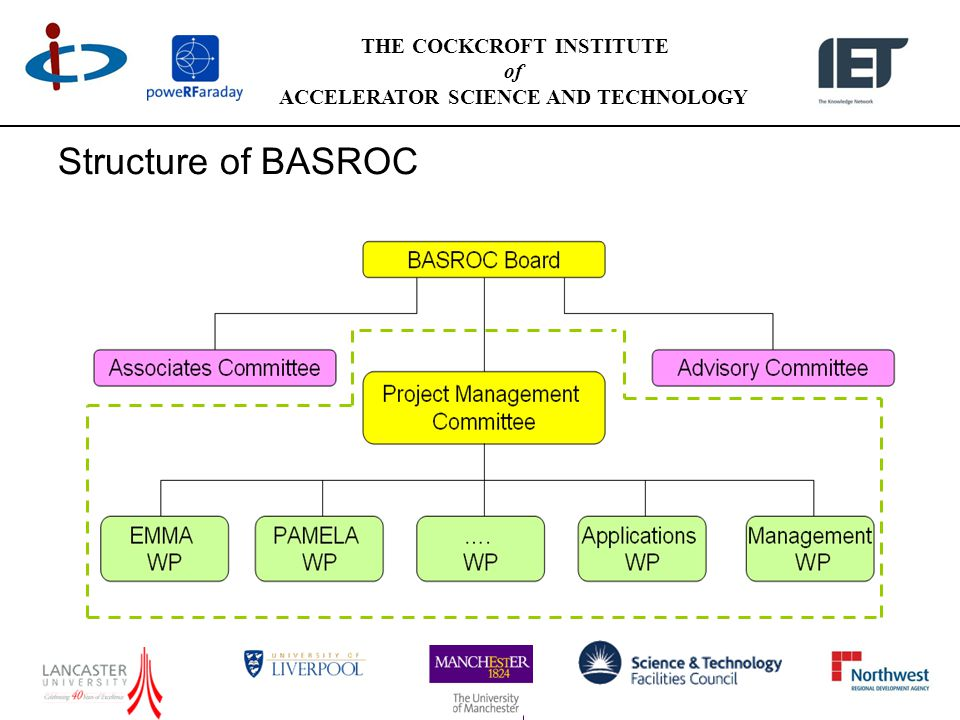 THE COCKCROFT INSTITUTE of ACCELERATOR SCIENCE AND TECHNOLOGY Structure of BASROC