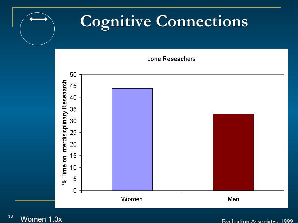 Cognitive Connections 18 Evaluation Associates, 1999 Women 1.3x