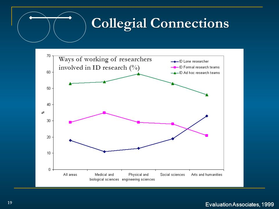 Collegial Connections 19 Evaluation Associates, 1999 Ways of working of researchers involved in ID research (%)