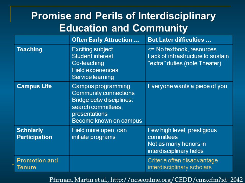 Promise and Perils of Interdisciplinary Education and Community Often Early Attraction … But Later difficulties … TeachingExciting subject Student interest Co-teaching Field experiences Service learning <= No textbook, resources Lack of infrastructure to sustain extra duties (note Theater) Campus LifeCampus programming Community connections Bridge betw disciplines: search committees, presentations Become known on campus Everyone wants a piece of you Scholarly Participation Field more open, can initiate programs Few high level, prestigious committees Not as many honors in interdisciplinary fields Promotion and Tenure Criteria often disadvantage interdisciplinary scholars Pfirman, Martin et al., http://ncseonline.org/CEDD/cms.cfm id=2042