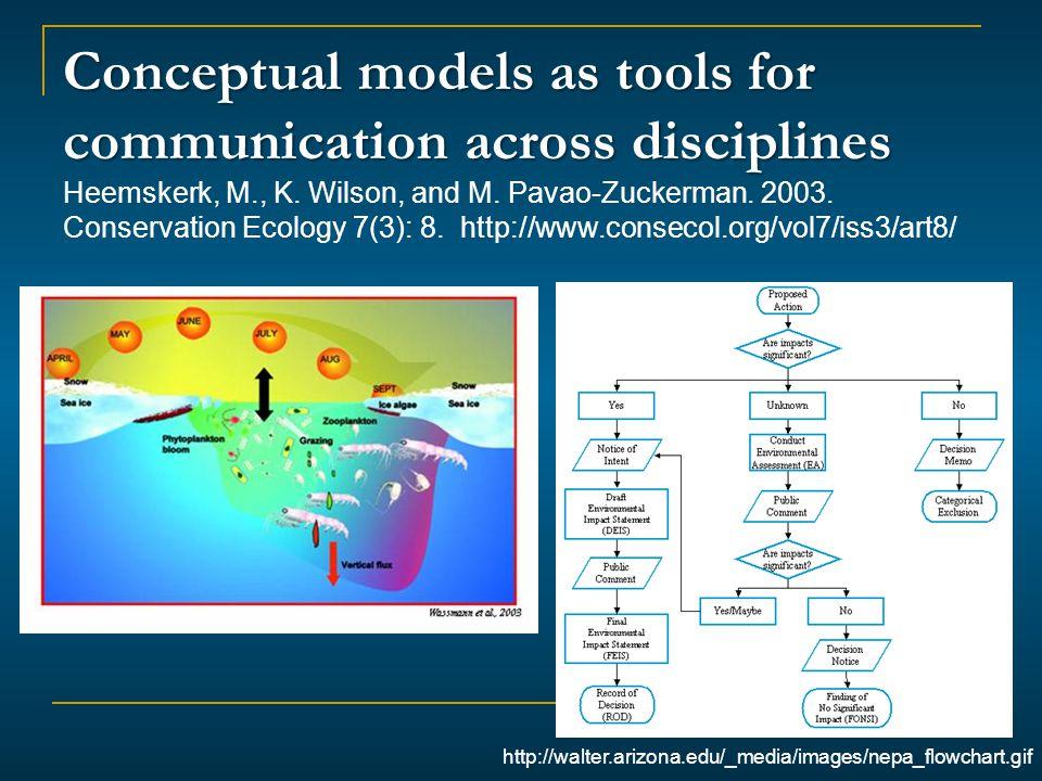 http://walter.arizona.edu/_media/images/nepa_flowchart.gif Conceptual models as tools for communication across disciplines Conceptual models as tools