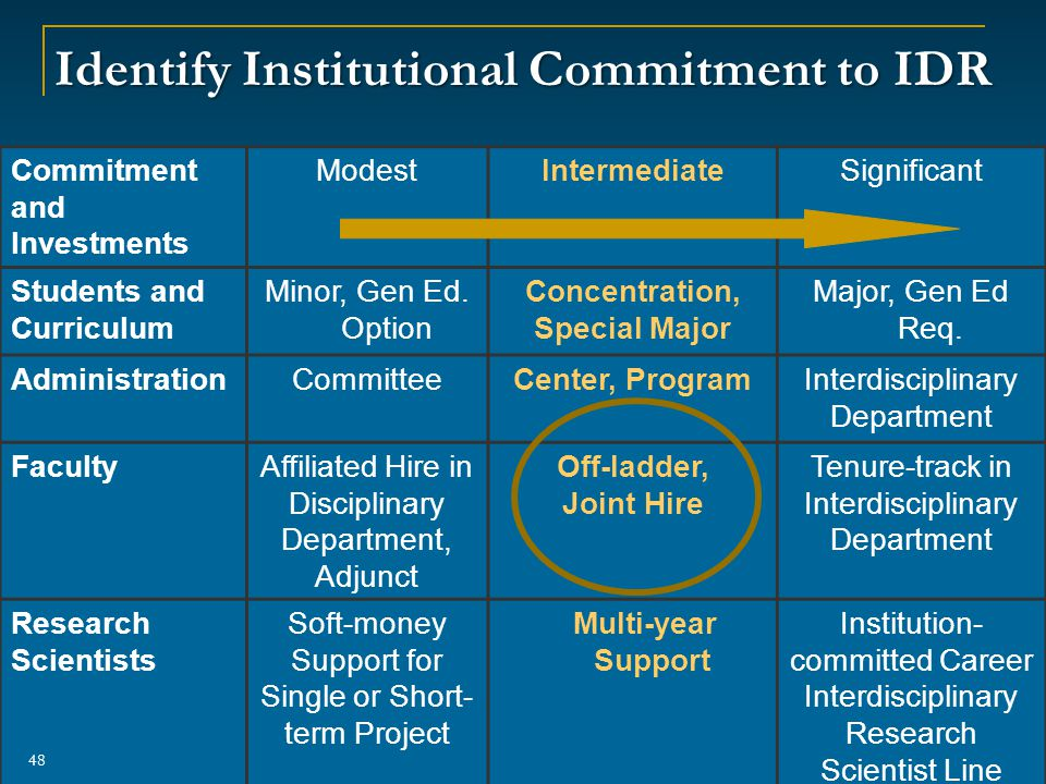 Identify Institutional Commitment to IDR Commitment and Investments ModestIntermediateSignificant Students and Curriculum Minor, Gen Ed.