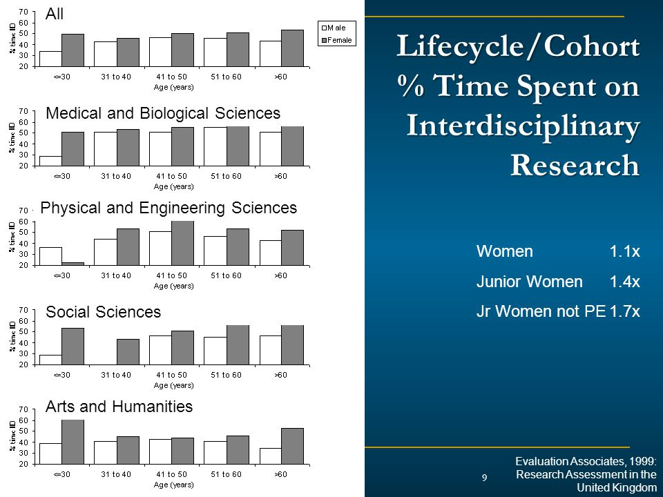 Lifecycle/Cohort % Time Spent on Interdisciplinary Research 9 Women 1.1x Junior Women1.4x Jr Women not PE1.7x Evaluation Associates, 1999: Research Assessment in the United Kingdom Medical and Biological Sciences Physical and Engineering Sciences Social Sciences Arts and Humanities All