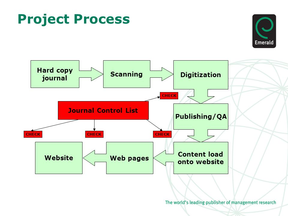 Project Process Journal Control List CHECK Hard copy journal Scanning Publishing/QA Digitization Content load onto website Web pagesWebsite CHECK
