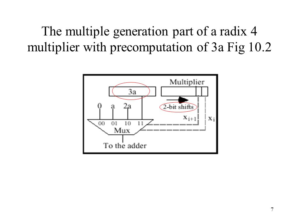 8 Example of radix-4 multiplication using the 3a multiple.