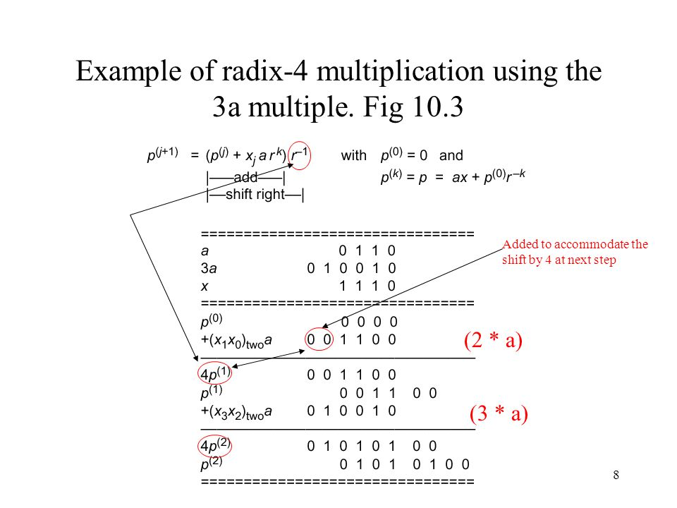 9 Extending the computations to higher radices, 8, 16 etc The concepts of Fig 10.2 can be extended to radices 8, 16..