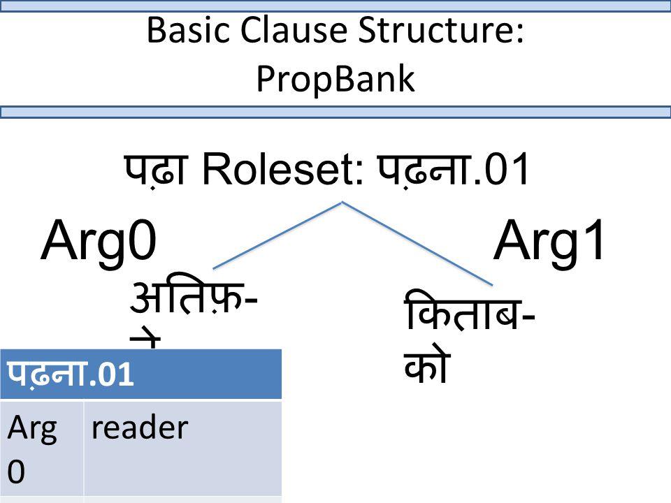 Basic Clause Structure: PropBank किताब - को पढ़ा Roleset: पढ़ना.01 अतिफ़ - ने Arg0Arg1 पढ़ना.01 Arg 0 reader Arg 1 what is read