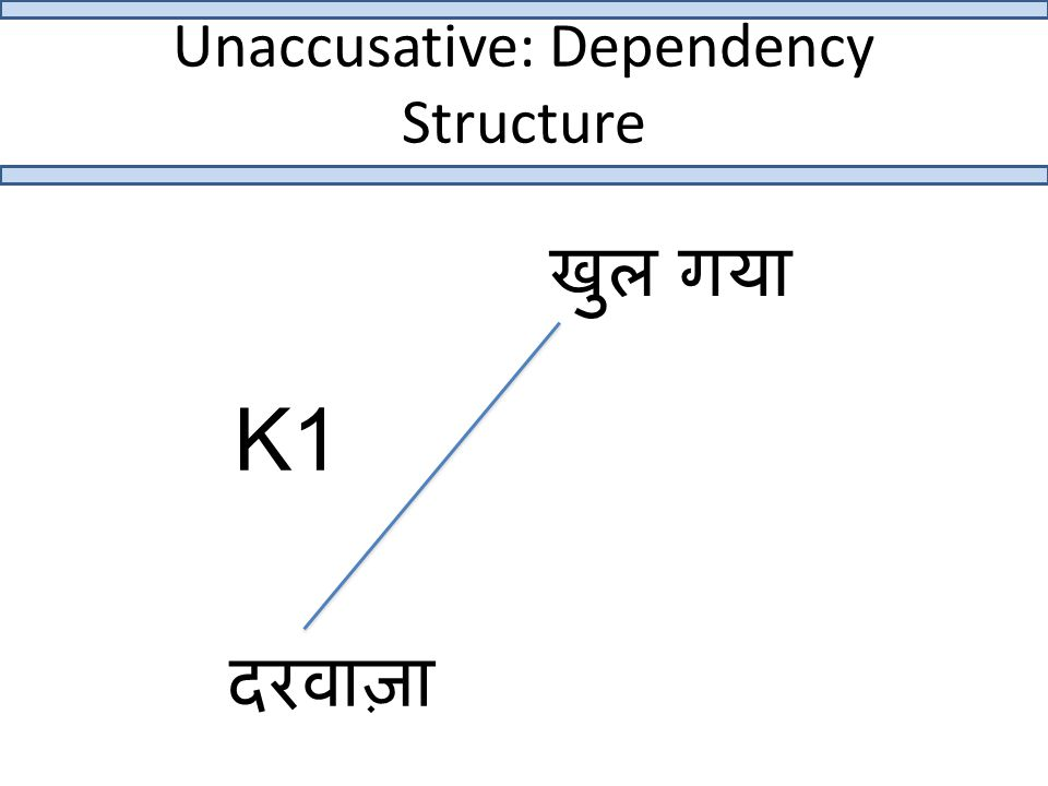 Unaccusative: Dependency Structure खुल गया दरवाज़ा K1