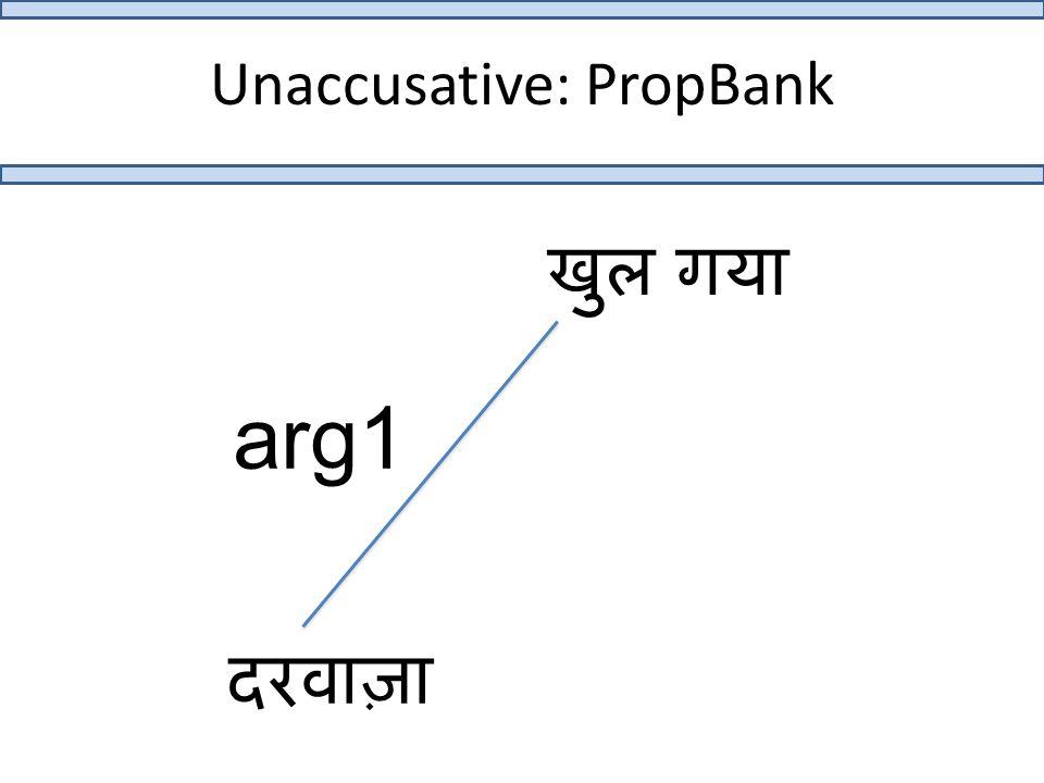 Unaccusative: PropBank खुल गया दरवाज़ा arg1
