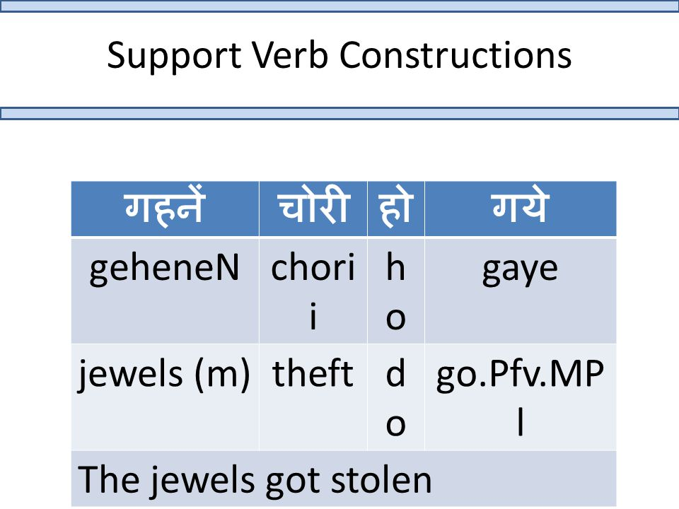 Support Verb Constructions गहनेंचोरीहोगये geheneNchori i hoho gaye jewels (m)theftdodo go.Pfv.MP l The jewels got stolen