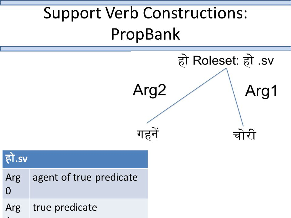 Support Verb Constructions: PropBank हो.sv Arg 0 agent of true predicate Arg 1 true predicate Arg 2 patient of true predicate